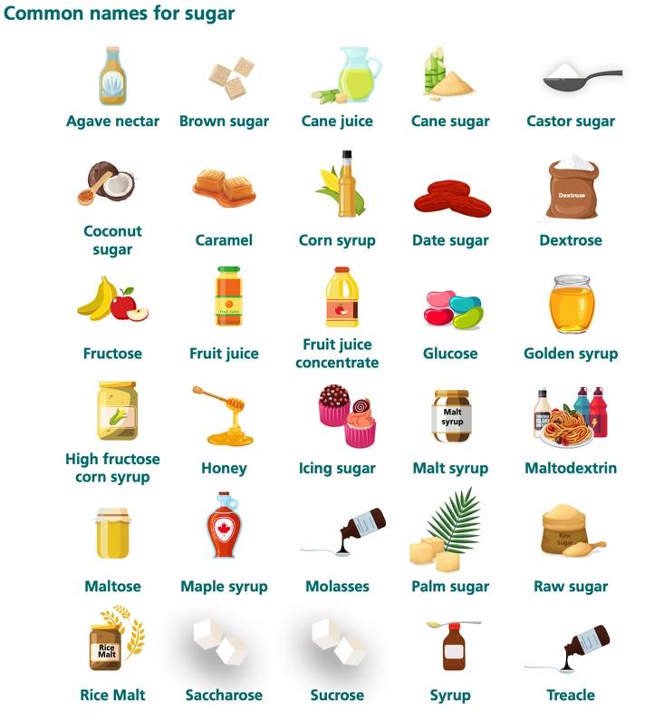 Get Sugar Savvy – Know those hidden Sugars
